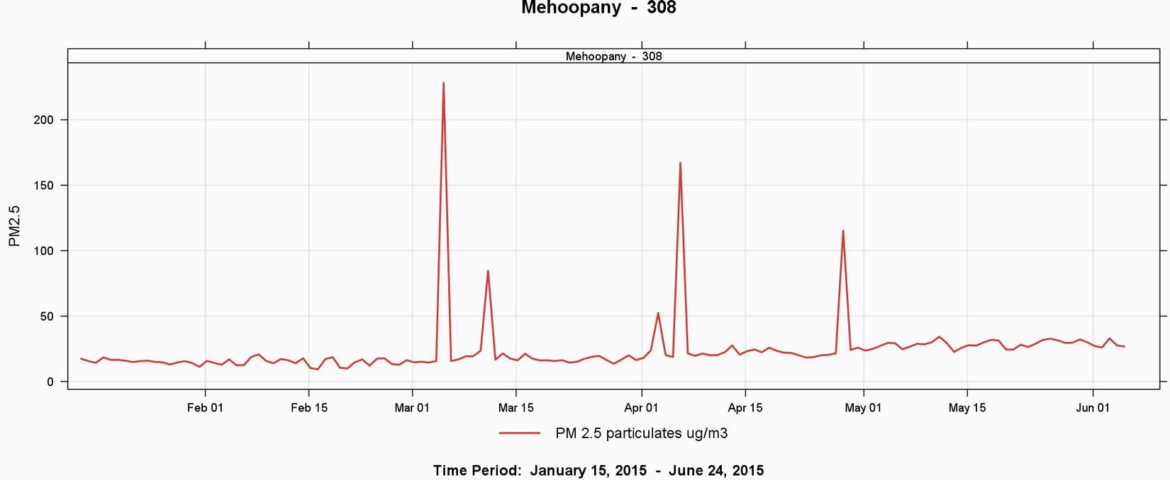 Fig2_Mehoopany_308_line