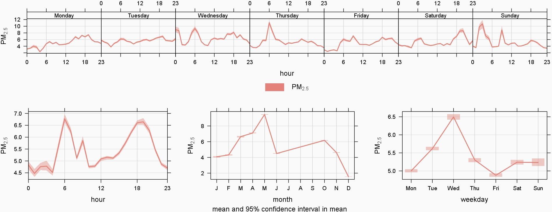 Fig4_BridgewaterN56_Timeplot-1