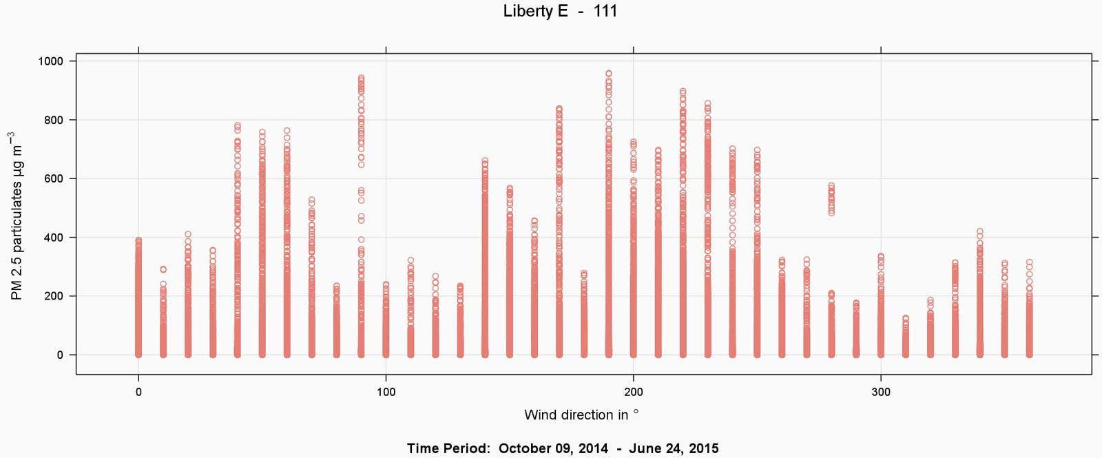 Fig5_Liberty_E_111_Windir_Scatter